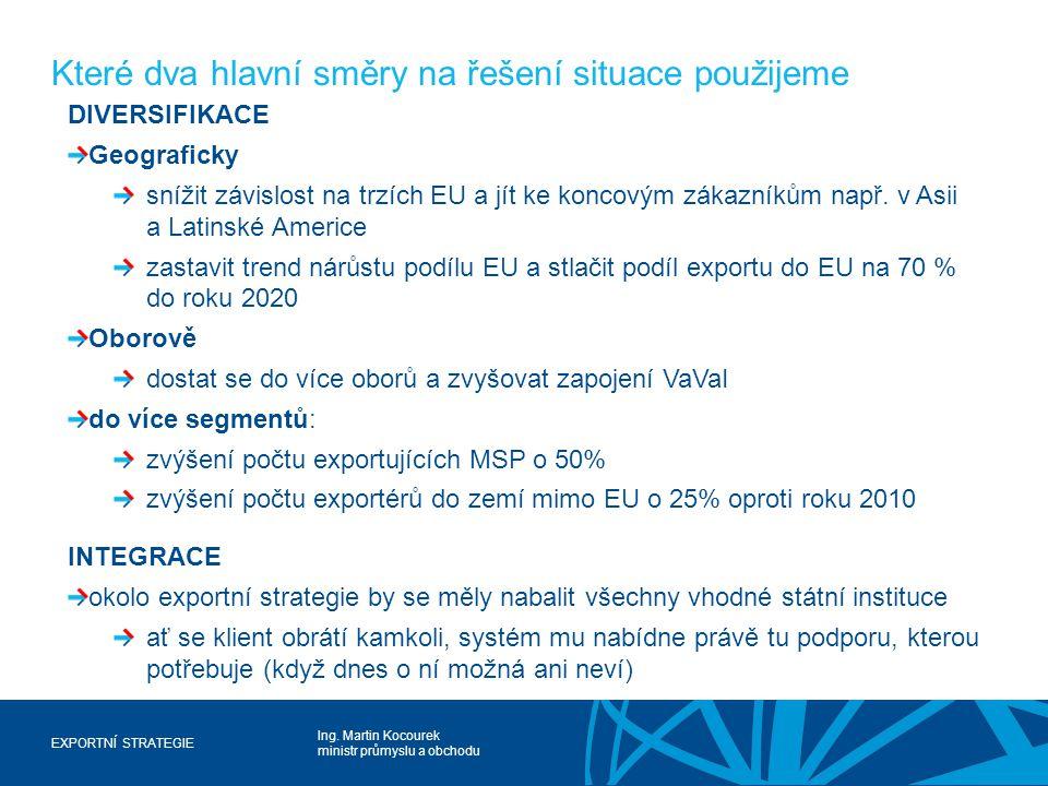 Ing. Martin Kocourek ministr průmyslu a obchodu EXPORTNÍ STRATEGIE Které dva hlavní směry na řešení situace použijeme DIVERSIFIKACE Geograficky snížit