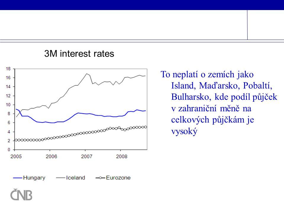 To neplatí o zemích jako Island, Maďarsko, Pobaltí, Bulharsko, kde podíl půjček v zahraniční měně na celkových půjčkám je vysoký 3M interest rates