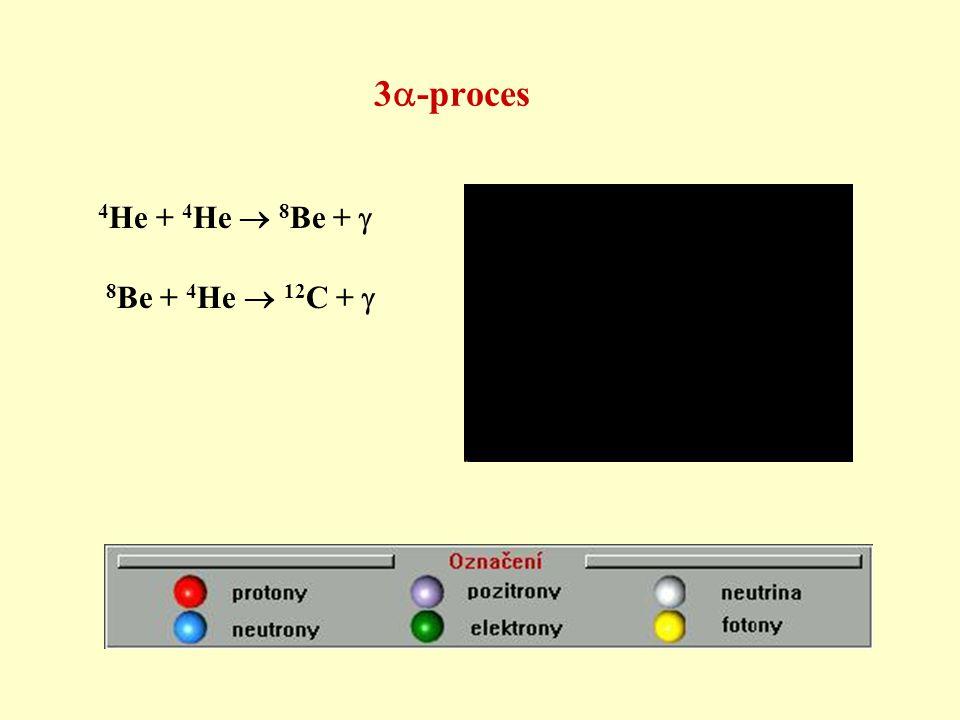 3  -proces 4 He + 4 He  8 Be +  8 Be + 4 He  12 C + 