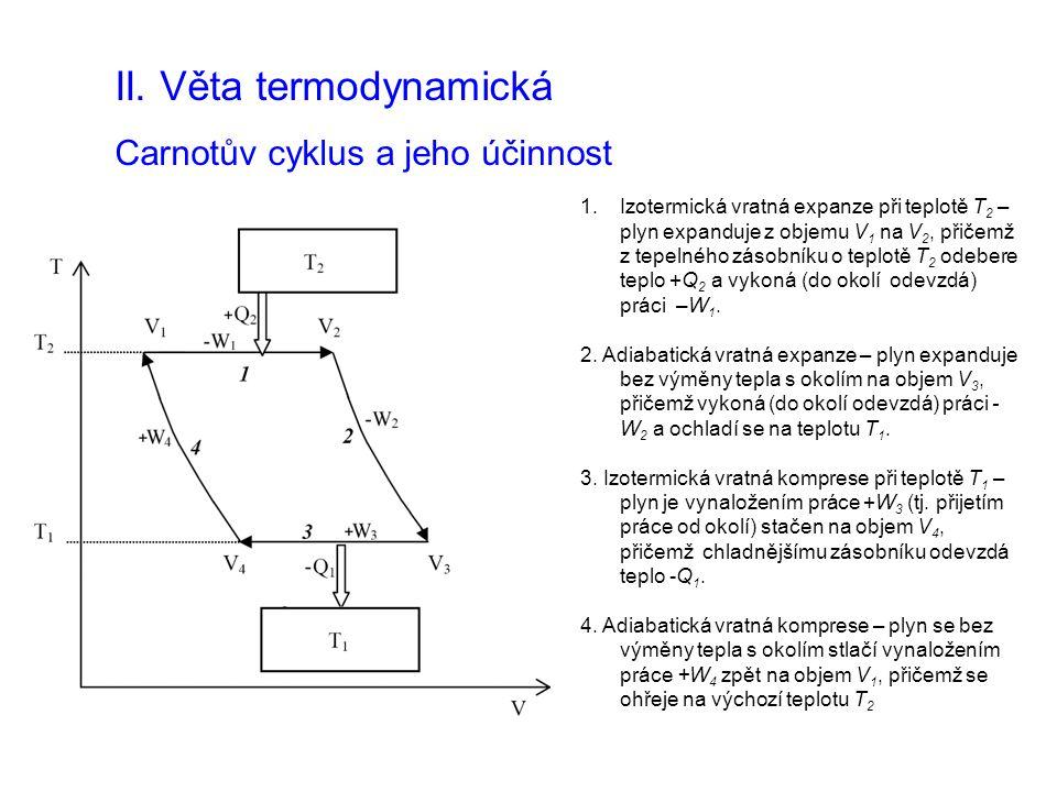 II. Věta termodynamická Carnotův cyklus a jeho účinnost 1.Izotermická vratná expanze při teplotě T 2 – plyn expanduje z objemu V 1 na V 2, přičemž z t