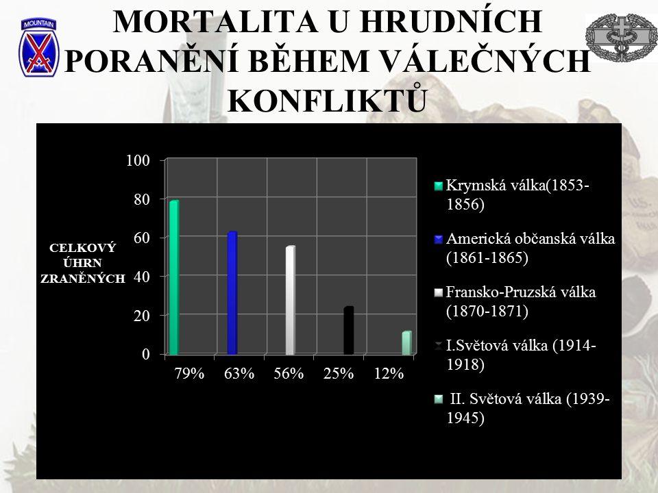 MORTALITA U HRUDNÍCH PORANĚNÍ BĚHEM VÁLEČNÝCH KONFLIKTŮ CELKOVÝ ÚHRN ZRANĚNÝCH SMRT SOUVISEJÍCÍ S HRUDNÍM PORANĚNÍM V %