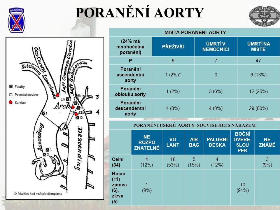 PORANĚNÍ AORTY MÍSTA PORANĚNÍ AORTY (24% má mnohočetná poranění) PŘEŽIVŠÍ ÚMRTÍ V NEMOCNICI ÚMRTÍ NA MÍSTĚ P6747 Poranění ascendentní aorty 1 (2%)*06 (13%) Poranění oblouku aorty 1 (2%)3 (6%)12 (25%) Poranění descendentní aorty 4 (8%) 29 (60%) PORANĚNÍ ÚSEKŮ AORTY SOUVISEJÍCÍ S NÁRAZEM NE ROZPO ZNATELNÉ VO LANT AIR BAG PALUBNÍ DESKA BOČNÍ DVEŘE, SLOU PEK NE ZNÁMÉ Čelní (34) 4 (12%) 18 (53%) 5 (15%) 4 (12%) 3 (9%) Boční (11) zprava (6), zleva (5) 1 (9%) 10 (91%)