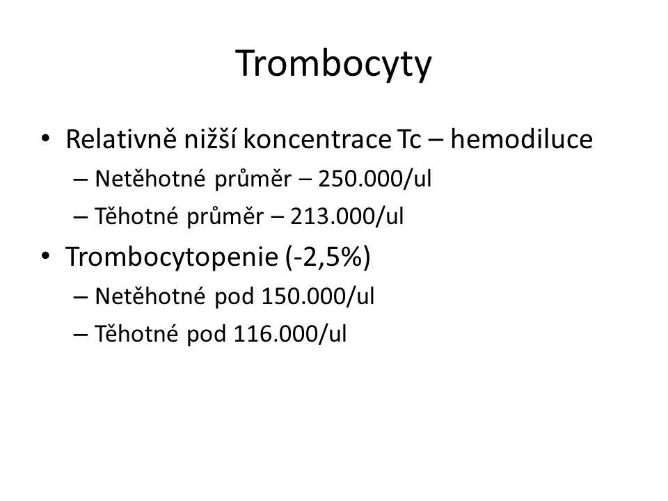 Trombocyty Relativně nižší koncentrace Tc – hemodiluce – Netěhotné průměr – 250.000/ul – Těhotné průměr – 213.000/ul Trombocytopenie (-2,5%) – Netěhot