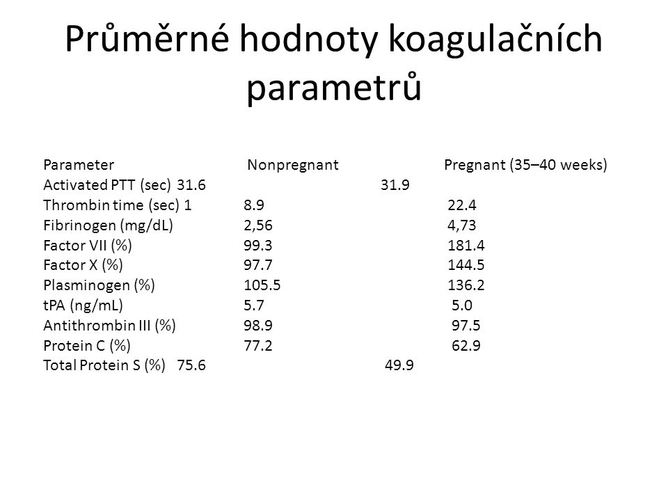 Průměrné hodnoty koagulačních parametrů Parameter Nonpregnant Pregnant (35–40 weeks) Activated PTT (sec) 31.6 31.9 Thrombin time (sec) 18.9 22.4 Fibri