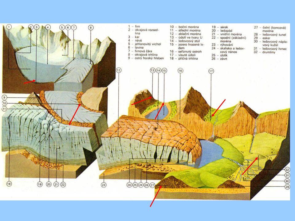 LEDOVCOVÉ TVARY Při postupu a ústupu ledovce dochází k erozi reliéfu Po ústupu zůstává štěrk, písek, kameny Kar – skalní kotel – po odtátí ledovce jezero Ledovcový splaz – ledovec se rozšiřuje do údolí Moréna – kameny tlačené před ledovce, nebo po jeho stranách Ledovcový tok – říčka která pramení z odtávání ledovce Údolí tvaru U Ledovcové jezero – po odtátí ledovce zahrazené čelní morénou drumliny