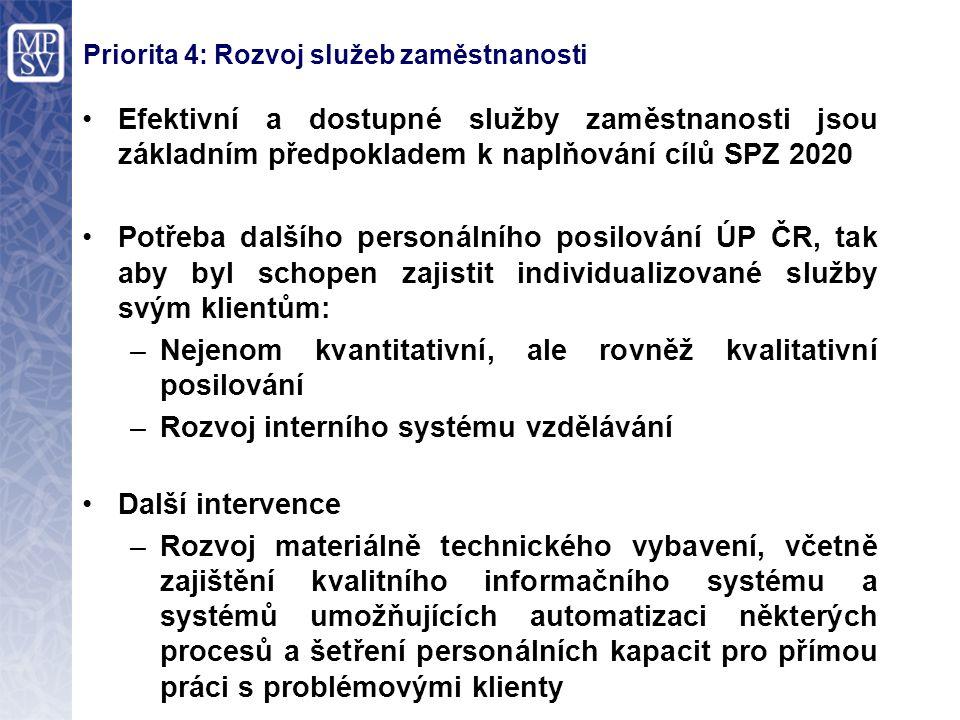 Efektivní a dostupné služby zaměstnanosti jsou základním předpokladem k naplňování cílů SPZ 2020 Potřeba dalšího personálního posilování ÚP ČR, tak ab