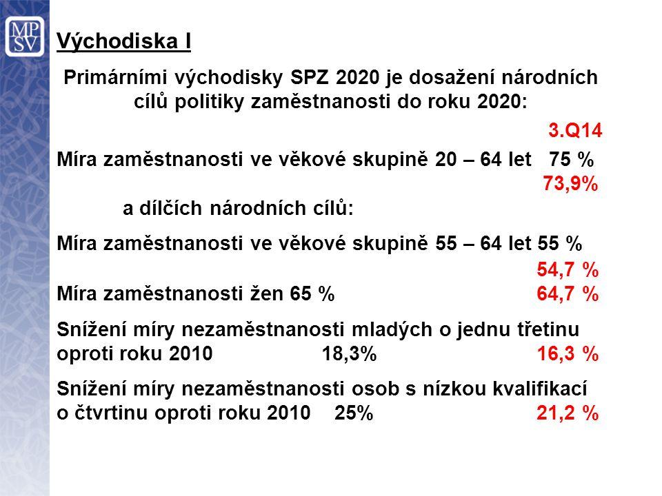 Primárními východisky SPZ 2020 je dosažení národních cílů politiky zaměstnanosti do roku 2020: 3.Q14 Míra zaměstnanosti ve věkové skupině 20 – 64 let