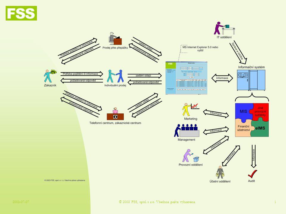 2003-07-07© 2003 FSS, spol. s r.o. Všechna práva vyhrazena.1