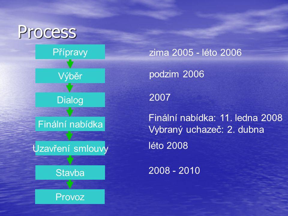 Přípravy Výběr Dialog Finální nabídka Uzavření smlouvy Stavba Provoz zima 2005 - léto 2006 podzim 2006 2007 léto 2008 Process Finální nabídka: 11. led