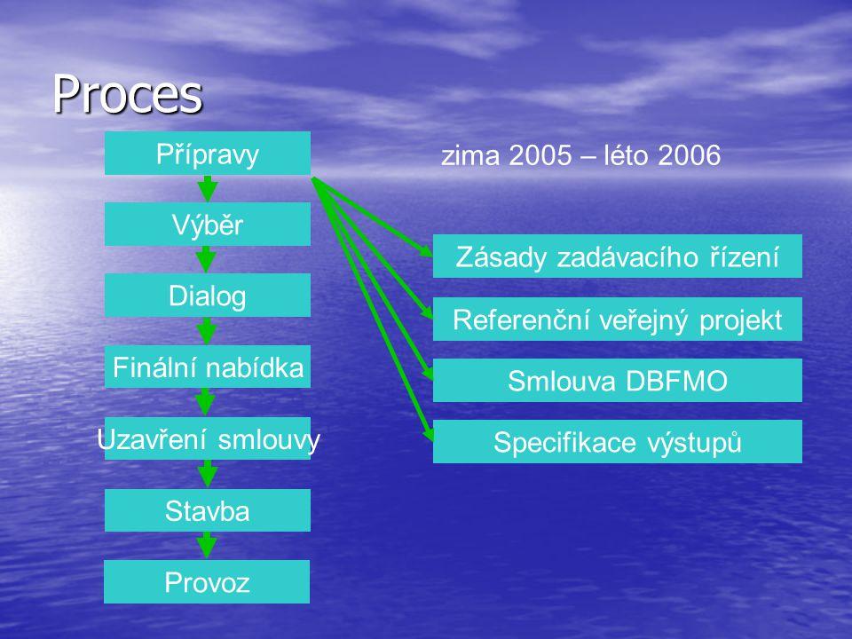 Proces Přípravy Výběr Dialog Finální nabídka Uzavření smlouvy Stavba Provoz Zásady zadávacího řízení Referenční veřejný projekt Smlouva DBFMO Specifikace výstupů zima 2005 – léto 2006