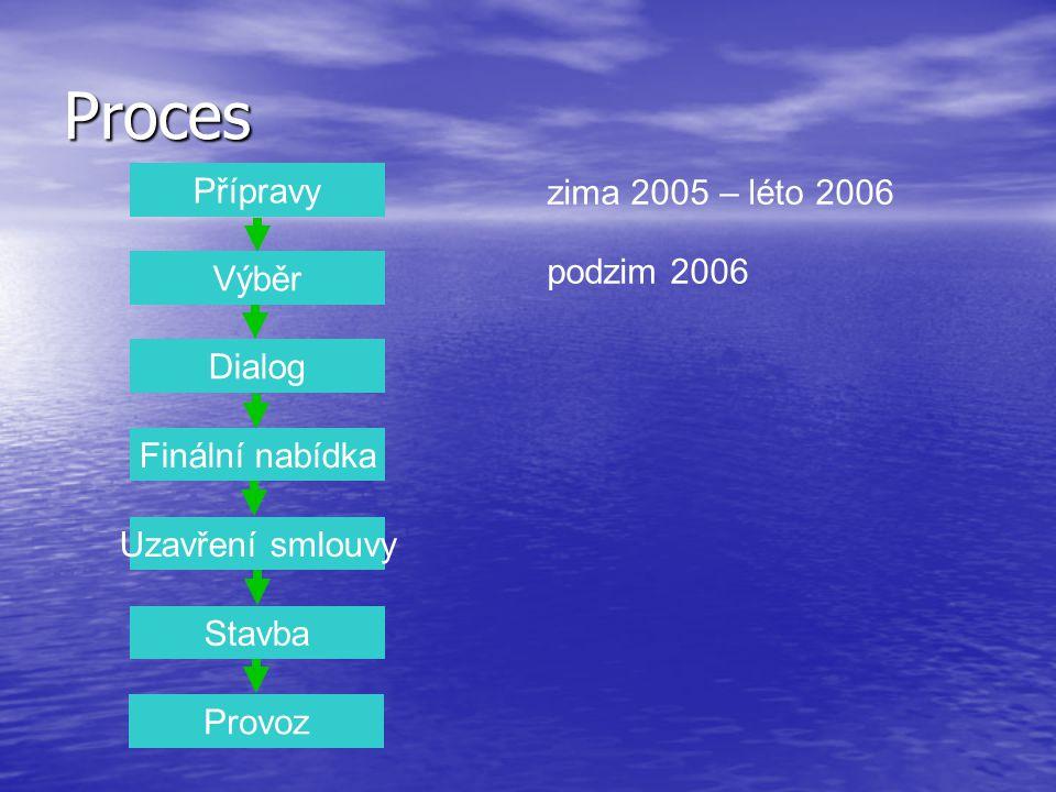 Přípravy Výběr Dialog Finální nabídka Uzavření smlouvy Stavba Provoz zima 2005 – léto 2006 podzim 2006 Proces