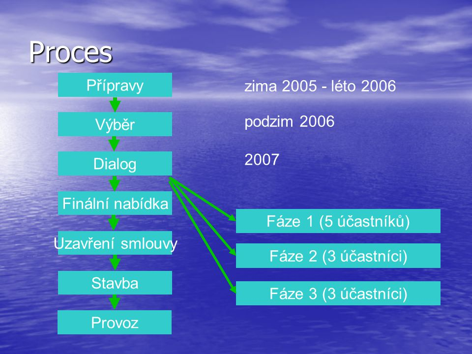 Přípravy Výběr Dialog Finální nabídka Uzavření smlouvy Stavba Provoz zima 2005 - léto 2006 podzim 2006 Fáze 1 (5 účastníků) Fáze 2 (3 účastníci) Fáze 3 (3 účastníci) 2007 Proces