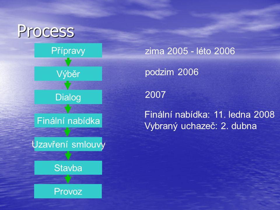 Přípravy Výběr Dialog Finální nabídka Uzavření smlouvy Stavba Provoz zima 2005 - léto 2006 podzim 2006 Fáze 1 (5 účastníků) Fáze 2 (3 účastníci) Fáze