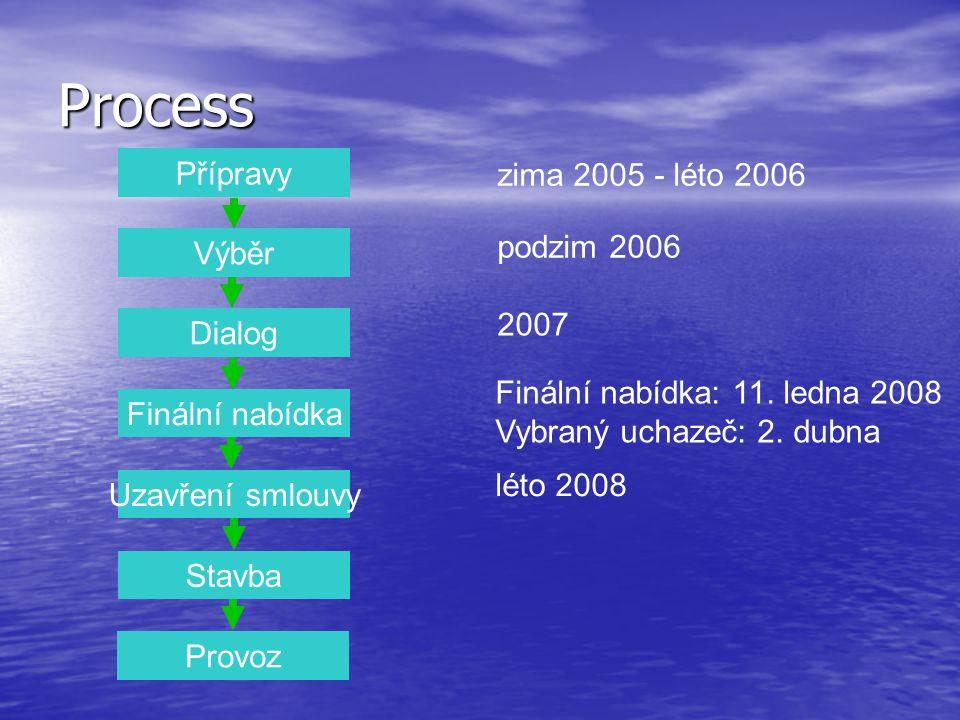 Přípravy Výběr Dialog Finální nabídka Uzavření smlouvy Stavba Provoz zima 2005 - léto 2006 podzim 2006 2007 léto 2008 Process Finální nabídka: 11.