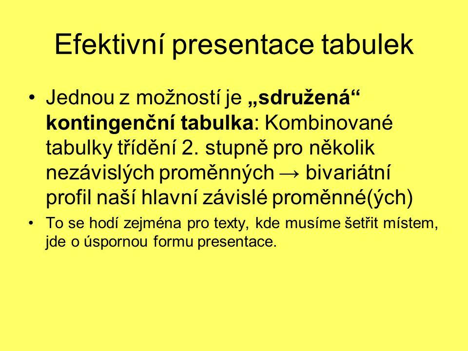 """Efektivní presentace tabulek Jednou z možností je """"sdružená kontingenční tabulka: Kombinované tabulky třídění 2."""