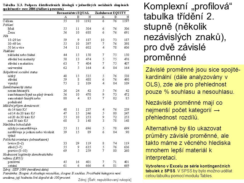 """Komplexní """"profilová tabulka třídění 2."""