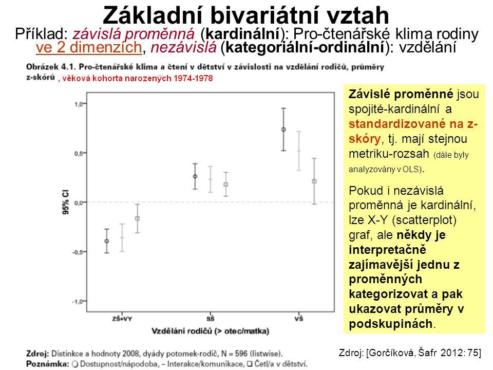 Základní bivariátní vztah Příklad: závislá proměnná (kardinální): Pro-čtenářské klima rodiny ve 2 dimenzích, nezávislá (kategoriální-ordinální): vzdělání Zdroj: [Gorčíková, Šafr 2012: 75] Závislé proměnné jsou spojité-kardinální a standardizované na z- skóry, tj.