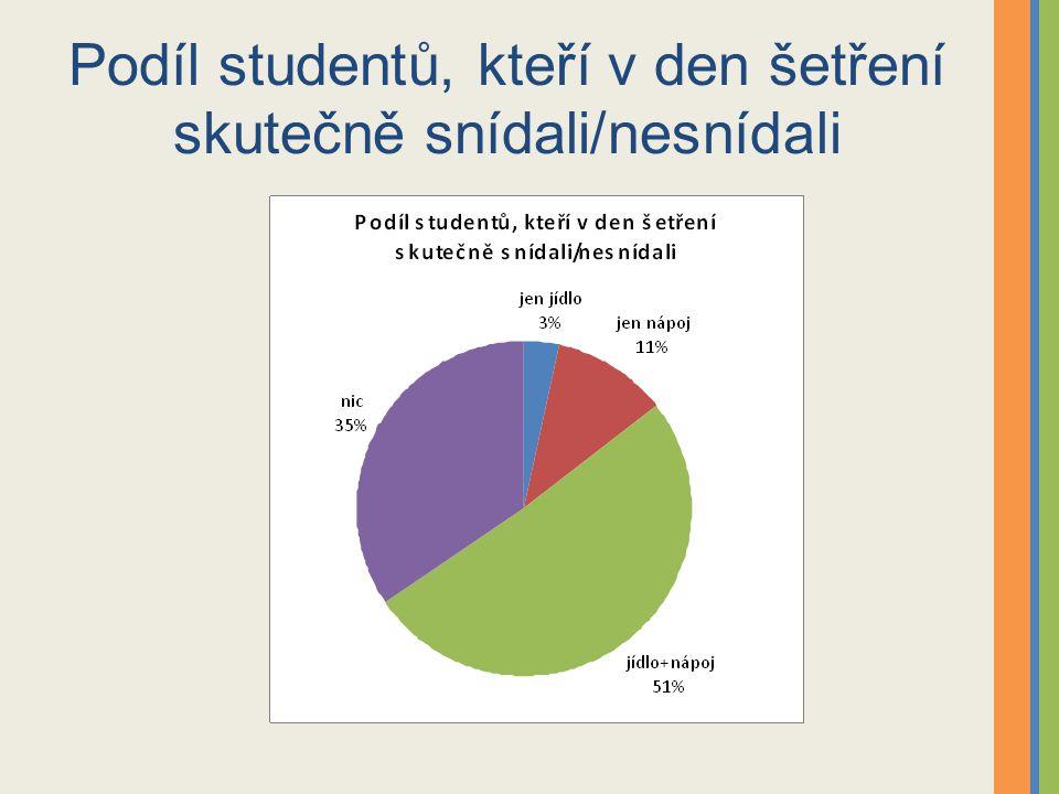 Podíl studentů, kteří v den šetření skutečně snídali/nesnídali