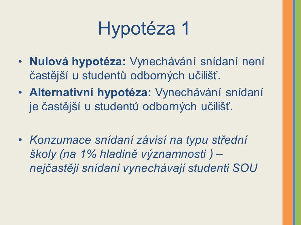 Hypotéza 1 Nulová hypotéza: Vynechávání snídaní není častější u studentů odborných učilišť.