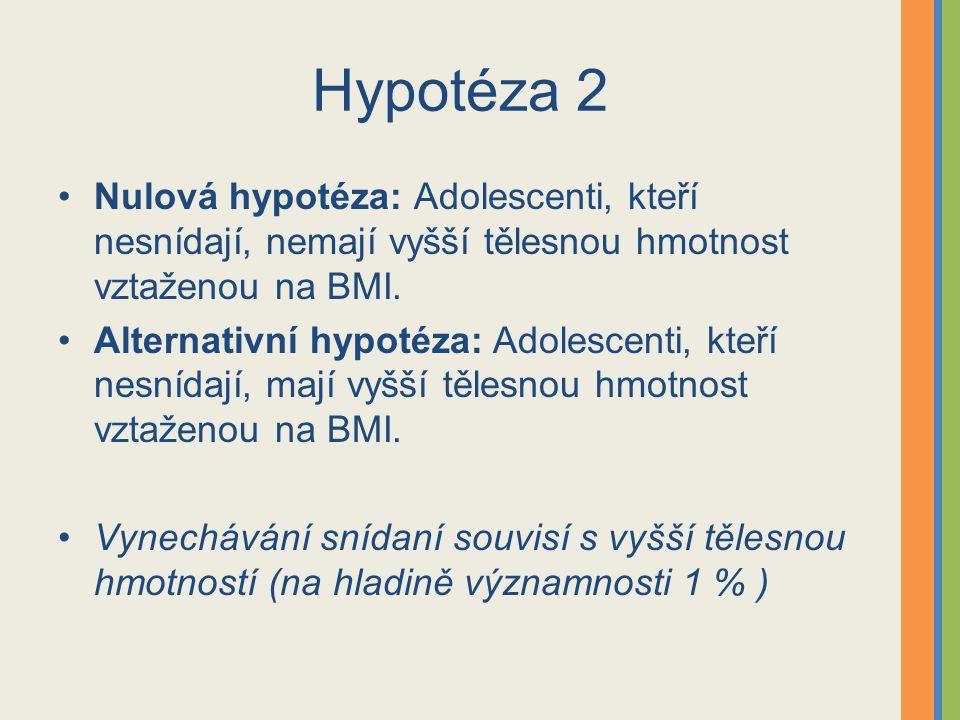 Hypotéza 2 Nulová hypotéza: Adolescenti, kteří nesnídají, nemají vyšší tělesnou hmotnost vztaženou na BMI.