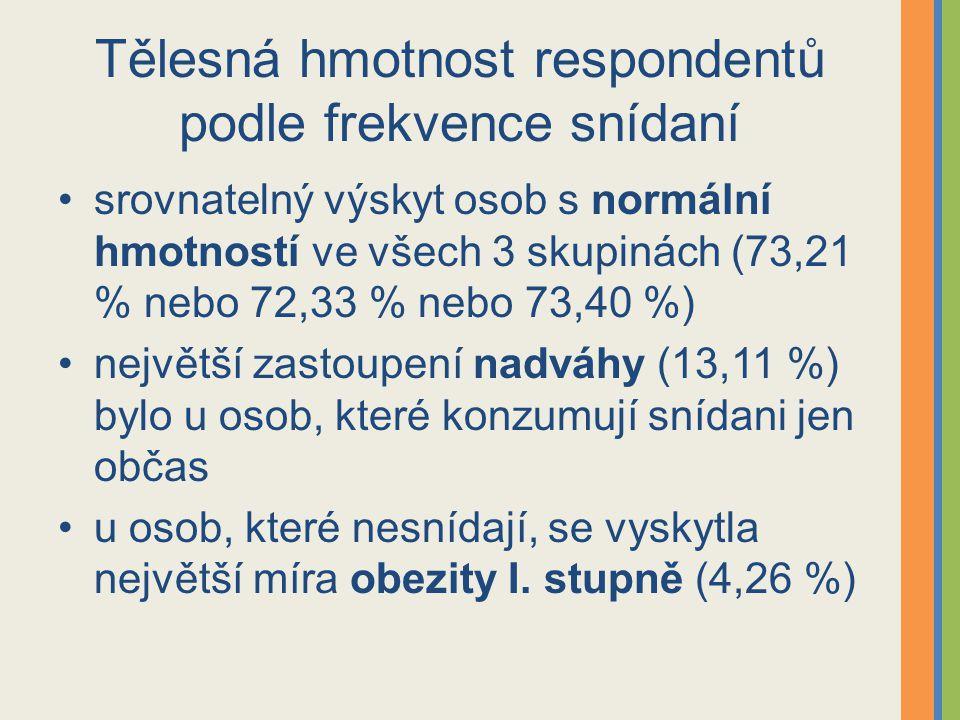 Tělesná hmotnost respondentů podle frekvence snídaní srovnatelný výskyt osob s normální hmotností ve všech 3 skupinách (73,21 % nebo 72,33 % nebo 73,40 %) největší zastoupení nadváhy (13,11 %) bylo u osob, které konzumují snídani jen občas u osob, které nesnídají, se vyskytla největší míra obezity I.