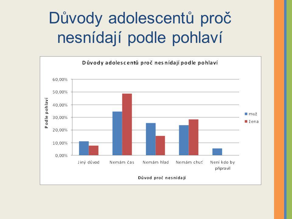 Důvody adolescentů proč nesnídají podle pohlaví