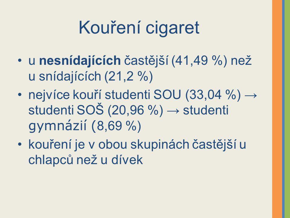 Kouření cigaret u nesnídajících častější (41,49 %) než u snídajících (21,2 %) nejvíce kouří studenti SOU (33,04 %) → studenti SOŠ (20,96 %) → studenti gymnázií ( 8,69 %) kouření je v obou skupinách častější u chlapců než u dívek