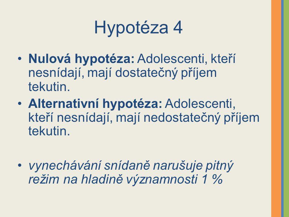 Hypotéza 4 Nulová hypotéza: Adolescenti, kteří nesnídají, mají dostatečný příjem tekutin.