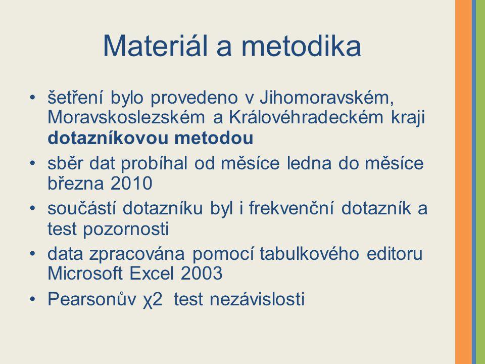 Materiál a metodika šetření bylo provedeno v Jihomoravském, Moravskoslezském a Královéhradeckém kraji dotazníkovou metodou sběr dat probíhal od měsíce ledna do měsíce března 2010 součástí dotazníku byl i frekvenční dotazník a test pozornosti data zpracována pomocí tabulkového editoru Microsoft Excel 2003 Pearsonův χ2 test nezávislosti