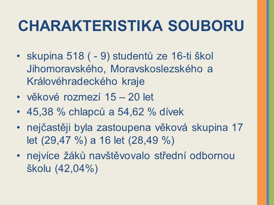 CHARAKTERISTIKA SOUBORU skupina 518 ( - 9) studentů ze 16-ti škol Jihomoravského, Moravskoslezského a Královéhradeckého kraje věkové rozmezí 15 – 20 let 45,38 % chlapců a 54,62 % dívek nejčastěji byla zastoupena věková skupina 17 let (29,47 %) a 16 let (28,49 %) nejvíce žáků navštěvovalo střední odbornou školu (42,04%)