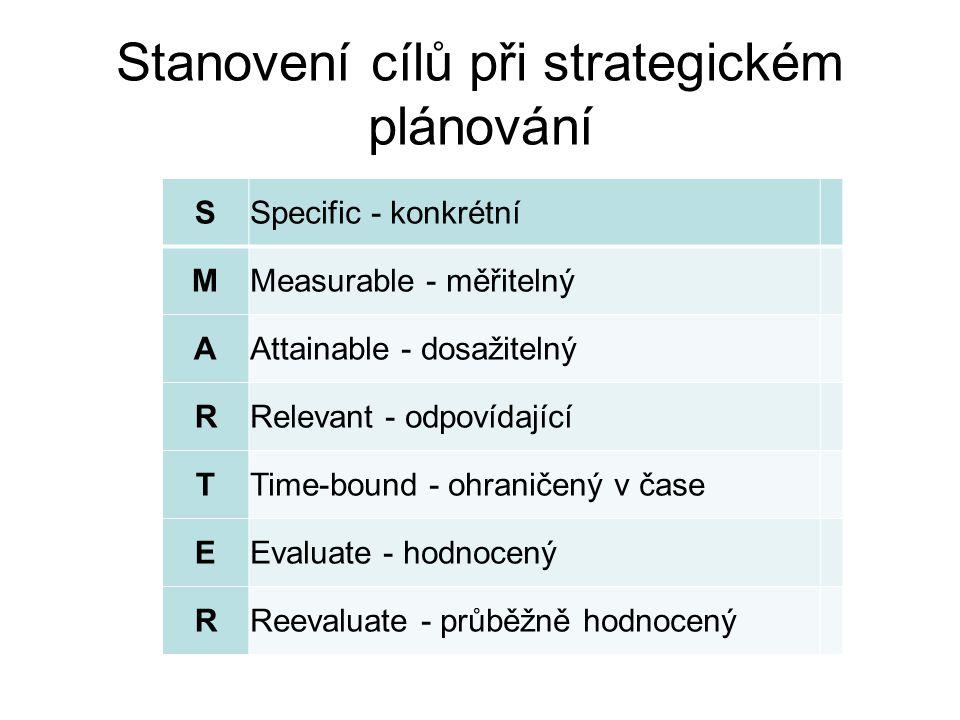 Stanovení cílů při strategickém plánování SSpecific - konkrétní MMeasurable - měřitelný AAttainable - dosažitelný RRelevant - odpovídající TTime-bound