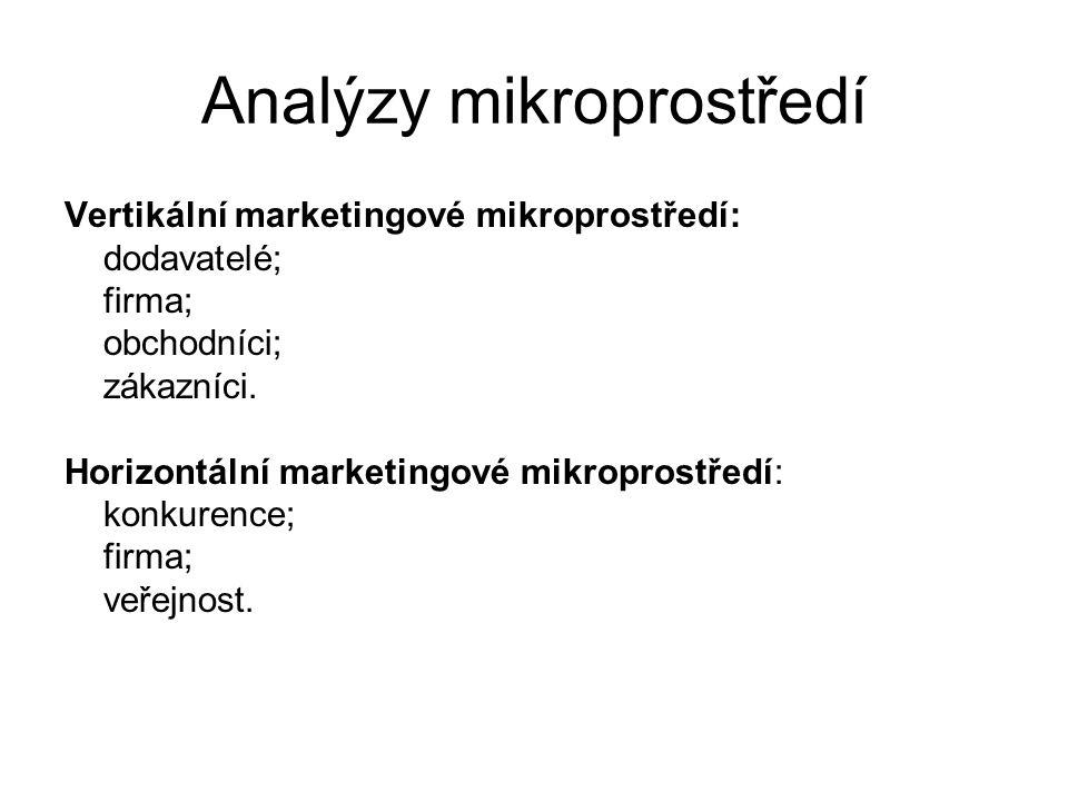 Analýzy mikroprostředí Vertikální marketingové mikroprostředí: dodavatelé; firma; obchodníci; zákazníci. Horizontální marketingové mikroprostředí: kon