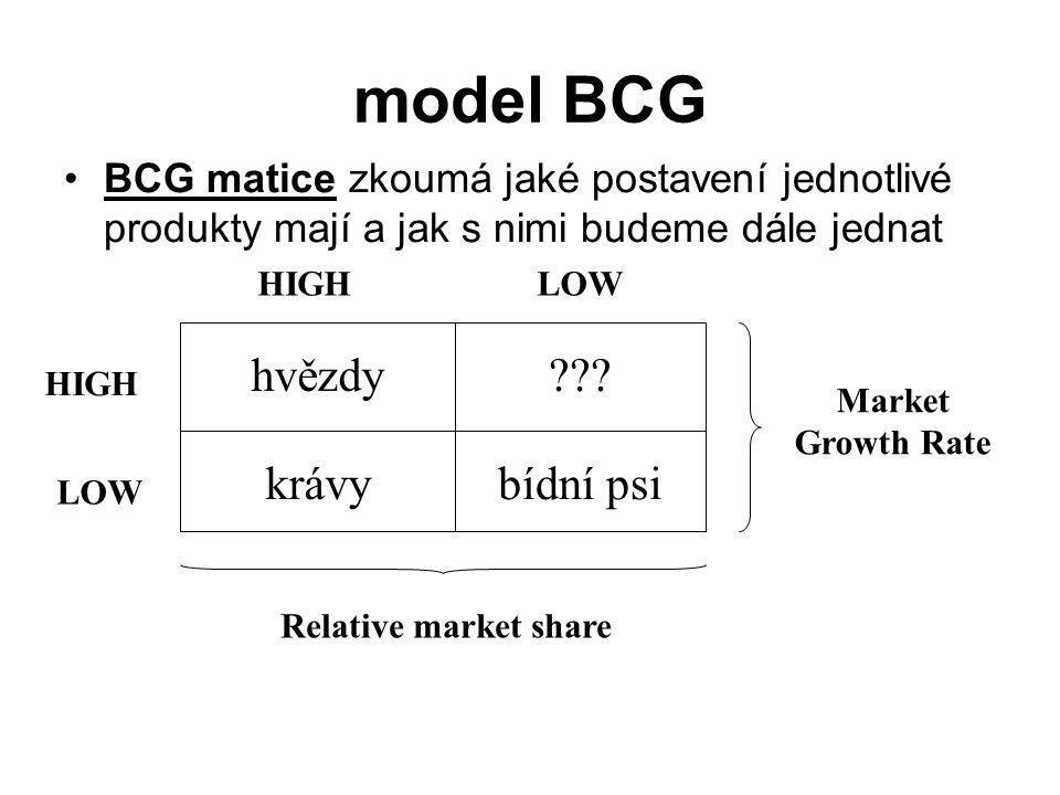 model BCG BCG matice zkoumá jaké postavení jednotlivé produkty mají a jak s nimi budeme dále jednat hvězdy??? krávybídní psi Market Growth Rate Relati