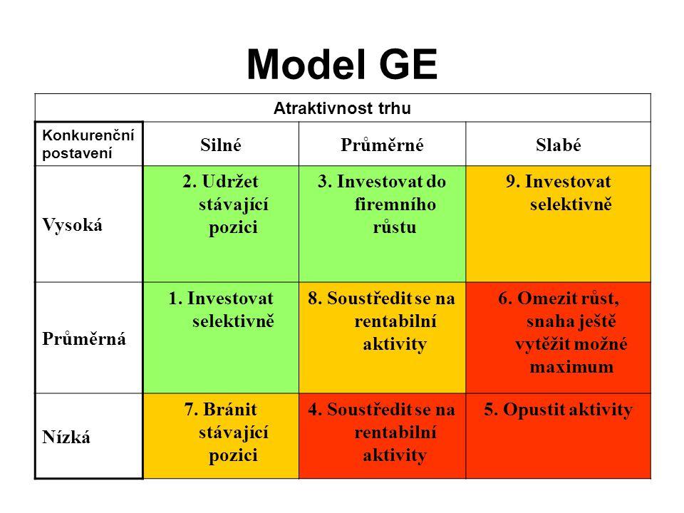 Model GE Atraktivnost trhu Konkurenční postavení SilnéPrůměrnéSlabé Vysoká 2. Udržet stávající pozici 3. Investovat do firemního růstu 9. Investovat s