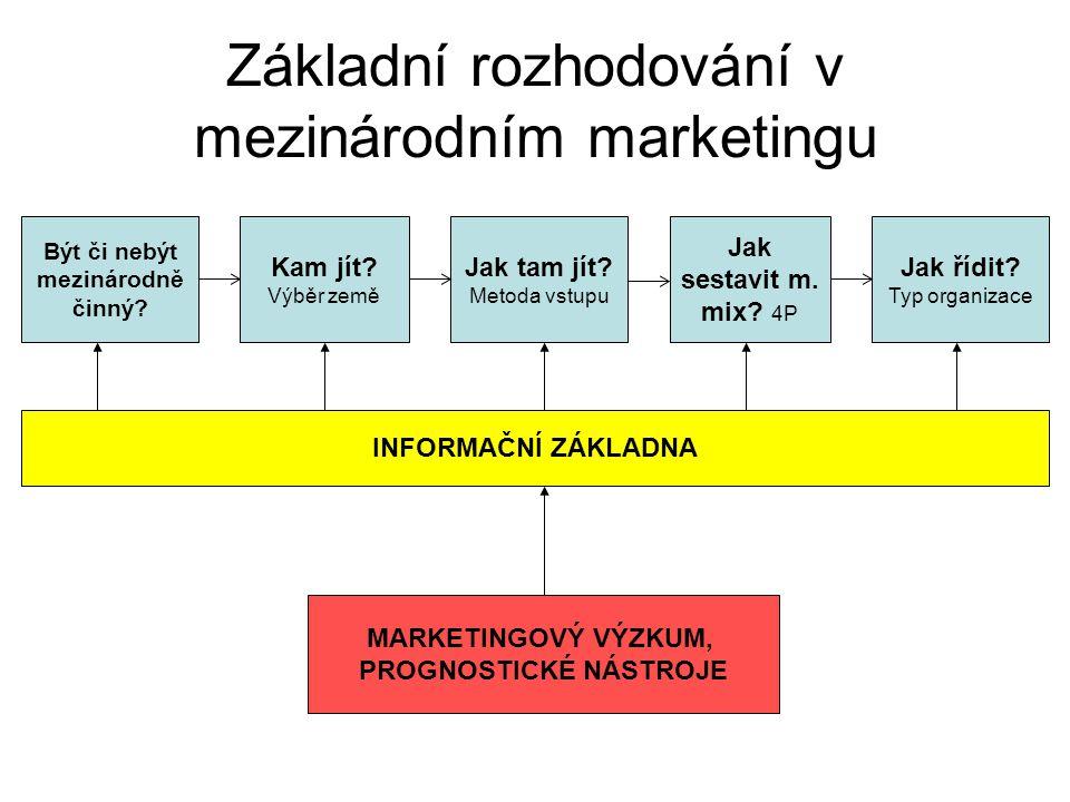 Základní rozhodování v mezinárodním marketingu Být či nebýt mezinárodně činný? Jak tam jít? Metoda vstupu Jak řídit? Typ organizace Kam jít? Výběr zem