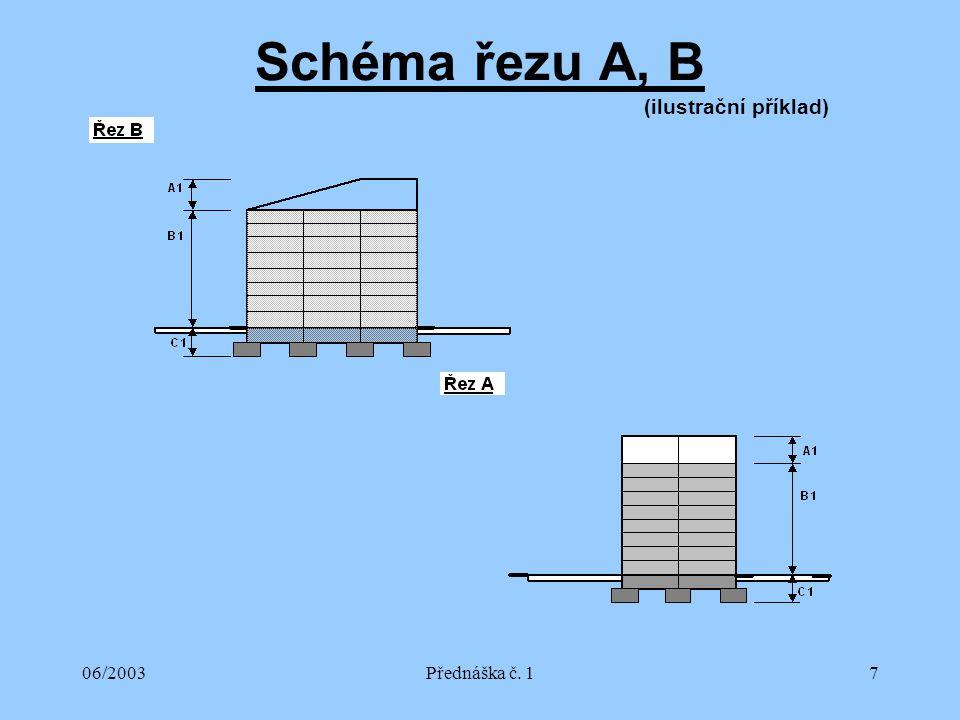 06/2003Přednáška č. 17 Schéma řezu A, B (ilustrační příklad)