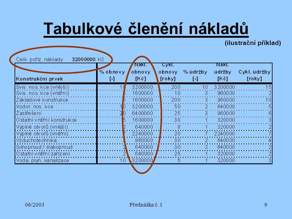 06/2003Přednáška č. 19 Tabulkové členění nákladů (ilustrační příklad)