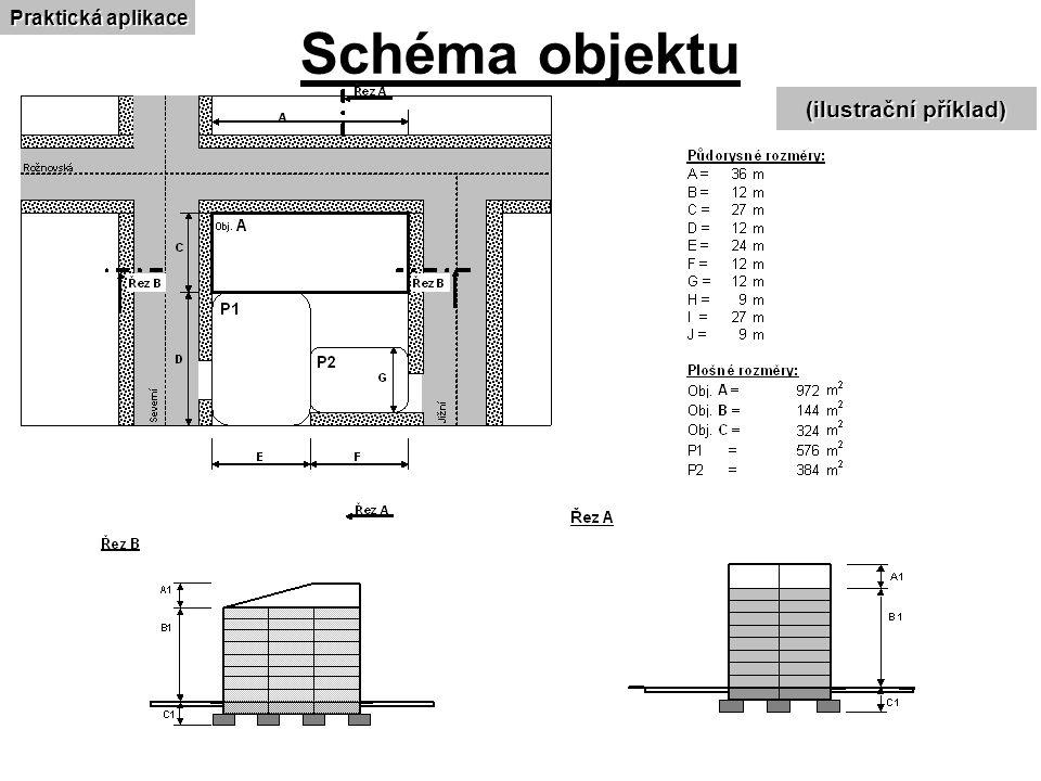Schéma objektu (ilustrační příklad) Praktická aplikace