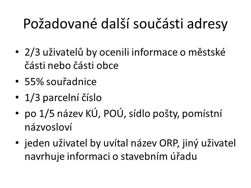 Požadované další součásti adresy 2/3 uživatelů by ocenili informace o městské části nebo části obce 55% souřadnice 1/3 parcelní číslo po 1/5 název KÚ,