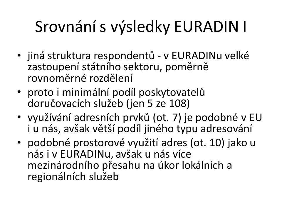 Srovnání s výsledky EURADIN I jiná struktura respondentů - v EURADINu velké zastoupení státního sektoru, poměrně rovnoměrné rozdělení proto i minimáln