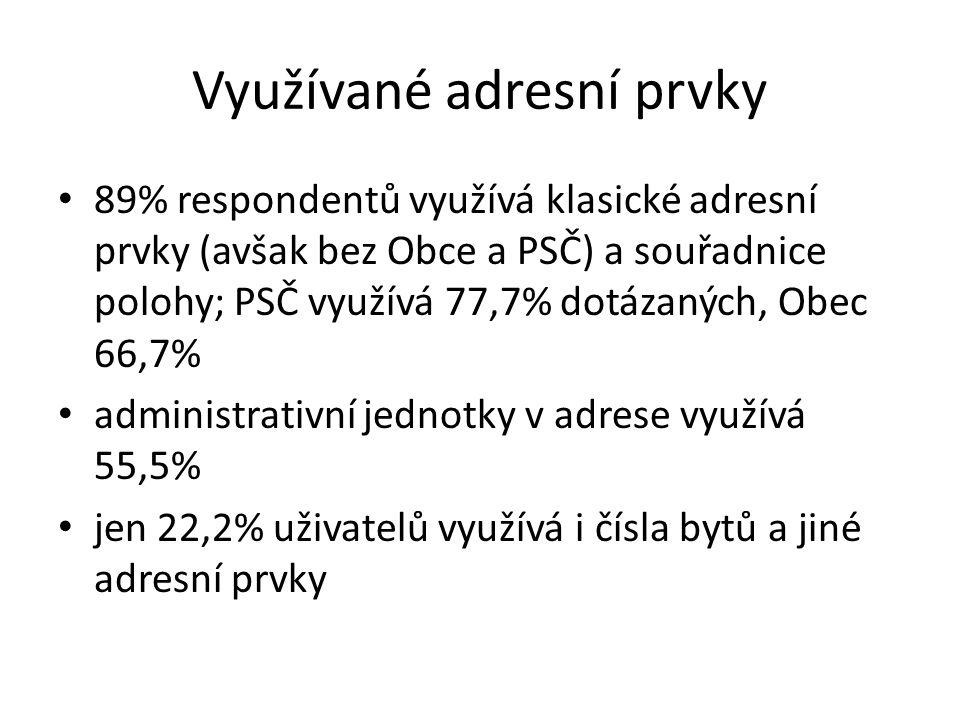 Využívané adresní prvky 89% respondentů využívá klasické adresní prvky (avšak bez Obce a PSČ) a souřadnice polohy; PSČ využívá 77,7% dotázaných, Obec 66,7% administrativní jednotky v adrese využívá 55,5% jen 22,2% uživatelů využívá i čísla bytů a jiné adresní prvky