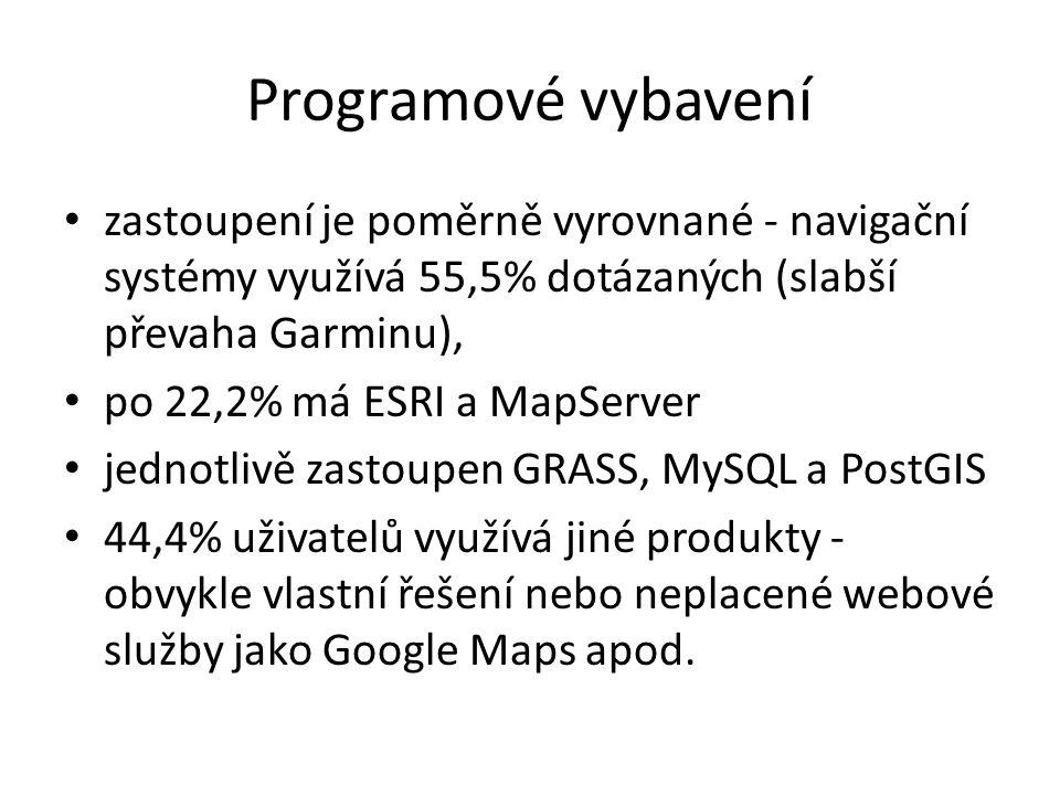 Programové vybavení zastoupení je poměrně vyrovnané - navigační systémy využívá 55,5% dotázaných (slabší převaha Garminu), po 22,2% má ESRI a MapServer jednotlivě zastoupen GRASS, MySQL a PostGIS 44,4% uživatelů využívá jiné produkty - obvykle vlastní řešení nebo neplacené webové služby jako Google Maps apod.
