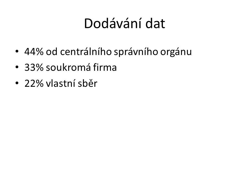 Dodávání dat 44% od centrálního správního orgánu 33% soukromá firma 22% vlastní sběr