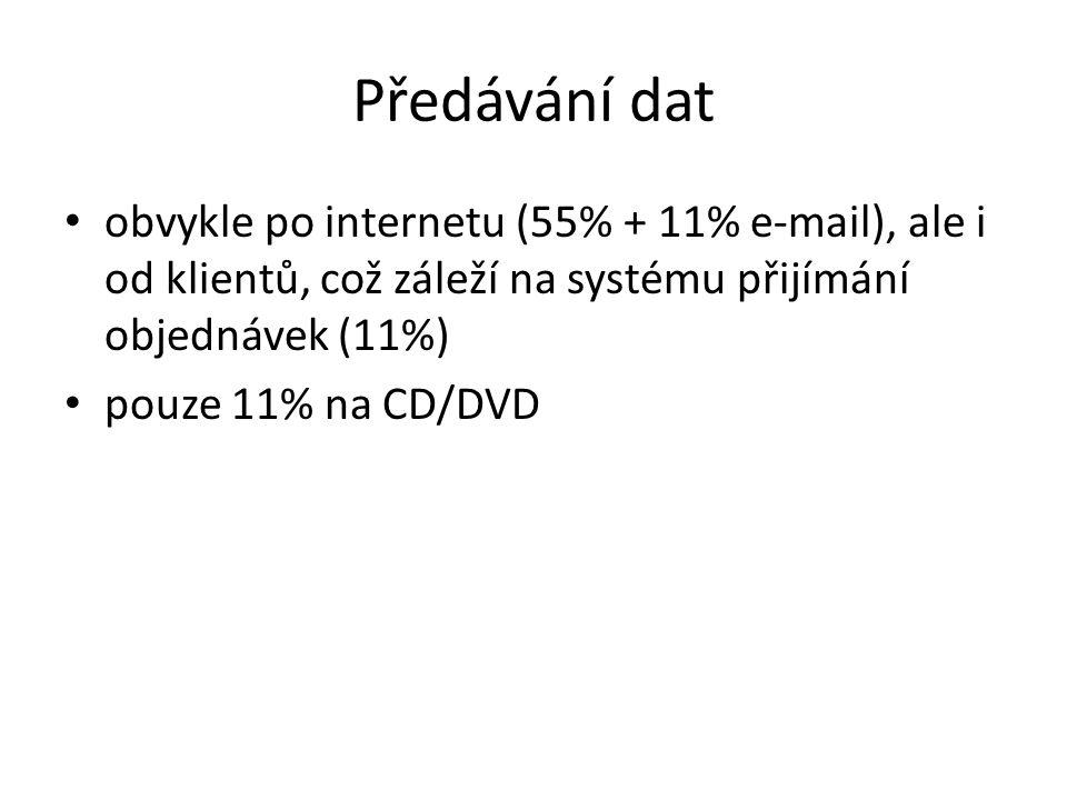 Předávání dat obvykle po internetu (55% + 11% e-mail), ale i od klientů, což záleží na systému přijímání objednávek (11%) pouze 11% na CD/DVD
