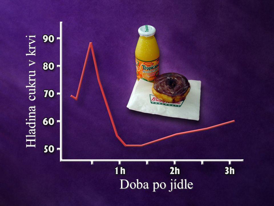 Doba po jídle Hladina cukru v krvi