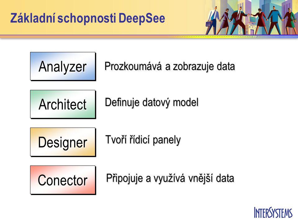 Základní schopnosti DeepSeeAnalyzerAnalyzer Prozkoumává a zobrazuje data Architect Definuje datový model DesignerDesigner Tvoří řídicí panely ConectorConector Připojuje a využívá vnější data
