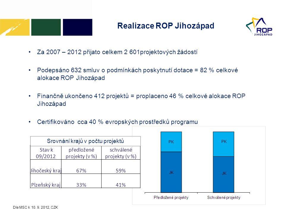 Realizace ROP Jihozápad Za 2007 – 2012 přijato celkem 2 601projektových žádostí Podepsáno 632 smluv o podmínkách poskytnutí dotace = 82 % celkové alok