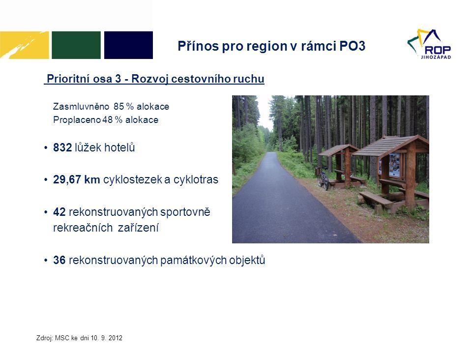 Přínos pro region v rámci PO3 Prioritní osa 3 - Rozvoj cestovního ruchu Zasmluvněno 85 % alokace Proplaceno 48 % alokace 832 lůžek hotelů 29,67 km cyk