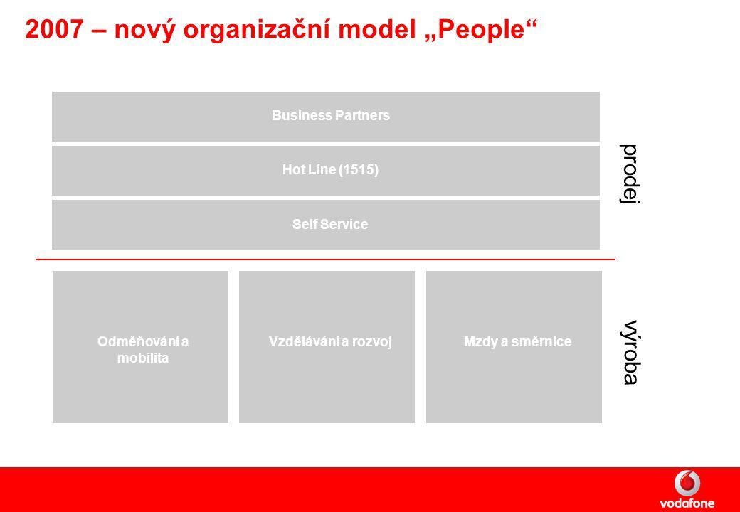 """2007 – nový organizační model """"People Self Service Odměňování a mobilita Vzdělávání a rozvojMzdy a směrnice Hot Line (1515) Business Partners výroba prodej"""