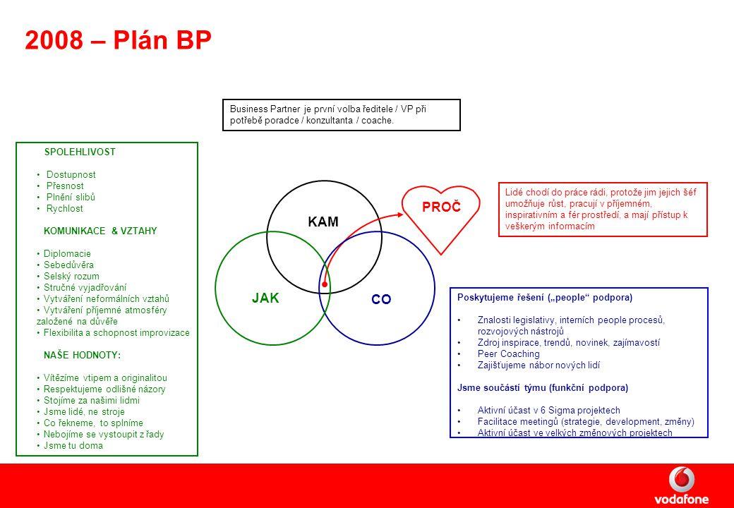2008 – Plán BP Lidé chodí do práce rádi, protože jim jejich šéf umožňuje růst, pracují v příjemném, inspirativním a fér prostředí, a mají přístup k veškerým informacím KAM JAK CO PROČ Business Partner je první volba ředitele / VP při potřebě poradce / konzultanta / coache.